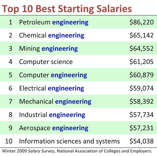 Engineering Majors Lead to Higher Salaries | Arizona Engineer Online