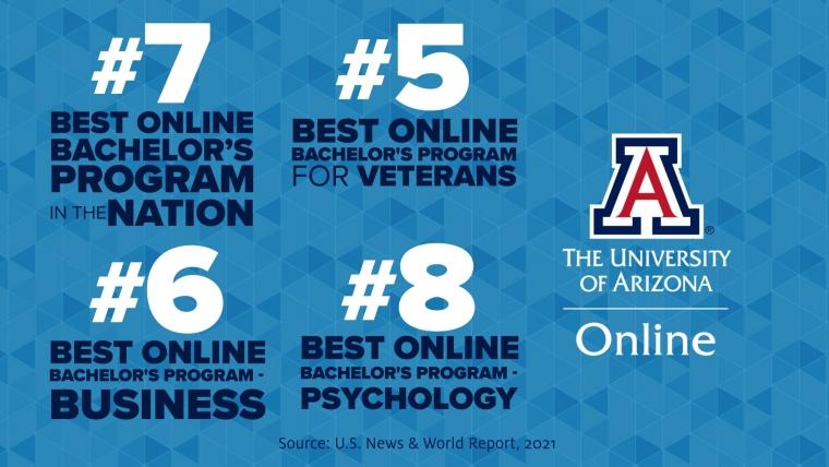 A graphic with the text: #7 best online bachelor's program in the nation. #5 best online bachelor's program for veterans, #6 best online bachelor's program for business, #8 best online bachelor's program for psychology. The University of Arizona Online.