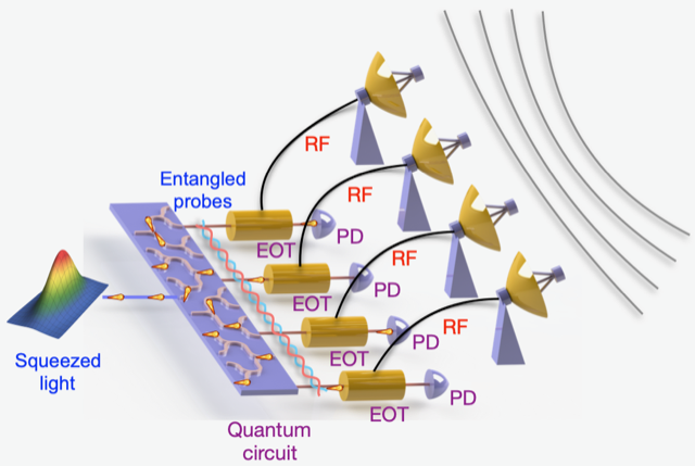 Graphic of RF waves being transferred to photonic waves and then entangled.