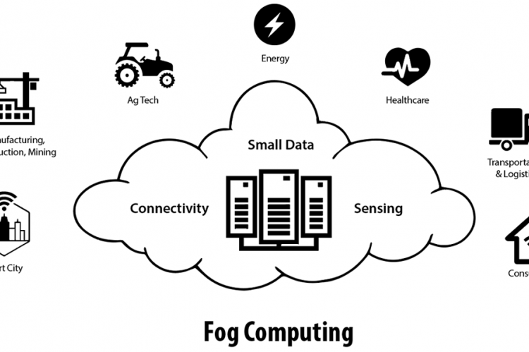 "Graphic representation of ""Fog Computing."" A cloud in the center contains the words ""connectivity,"" ""small data"" and ""sensing."" Examples of what the technology can be applied to, represented by small icons with words under them, surround the cloud. ""Smart City; ""Manufacturing, Construction, Mining; Ag Tech; Energy; Healthcare; Transportation & Logistics; Consumer IoT"